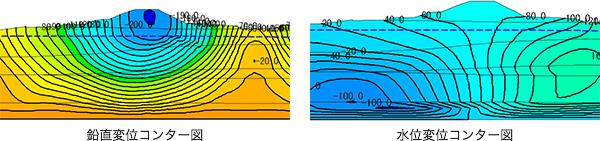 水位変位コンター図 / 鉛直変位コンター図