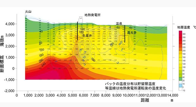 地熱貯留層挙動シミュレーション図(生産予測)